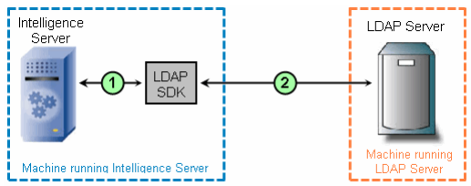 Data-flow-in-LDAP-enabled-MicroStrategy-environment.png